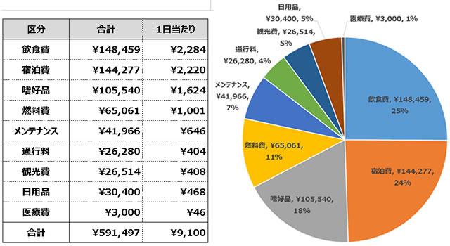 日本一周の費用